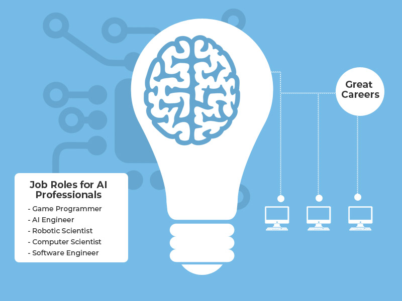 Roadmap To Make Career In Artificial Intelligence