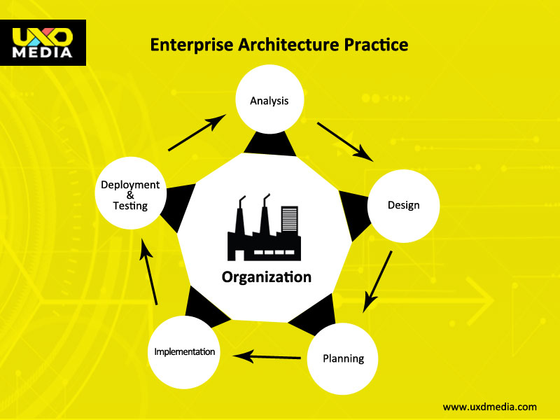 Enterprise Architecture practice