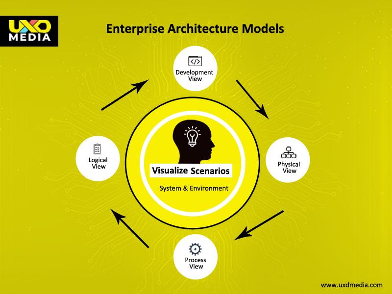 Enterprise Architecture models