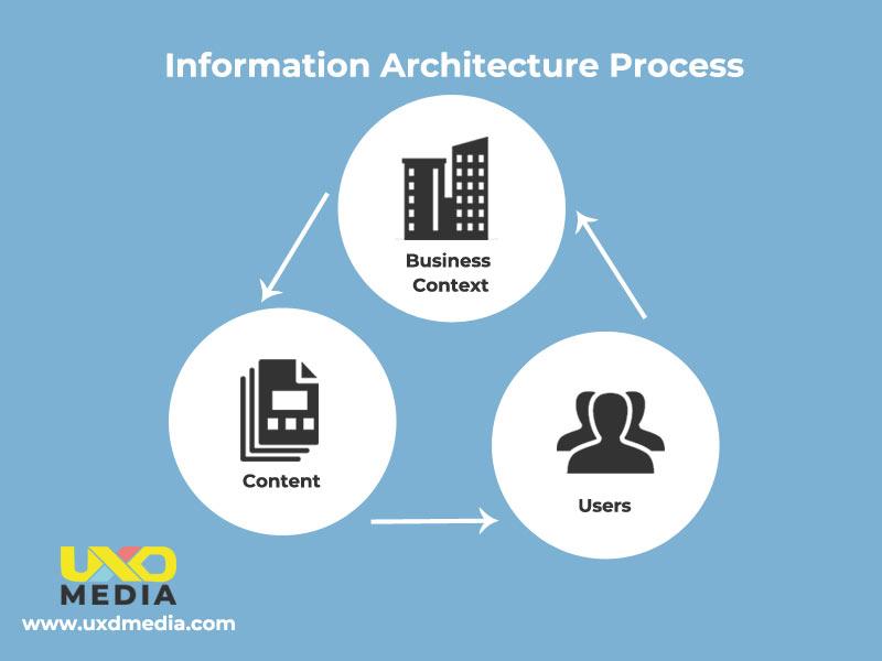 Information Architecture (IA)