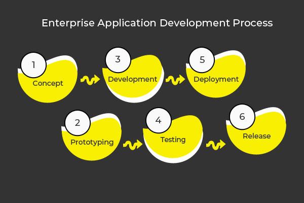 Enterprise Application Development (EAD) Process