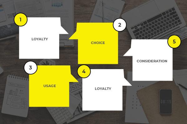Online Brand Assessment